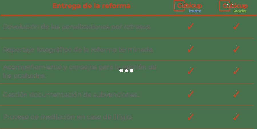 Después de la reforma