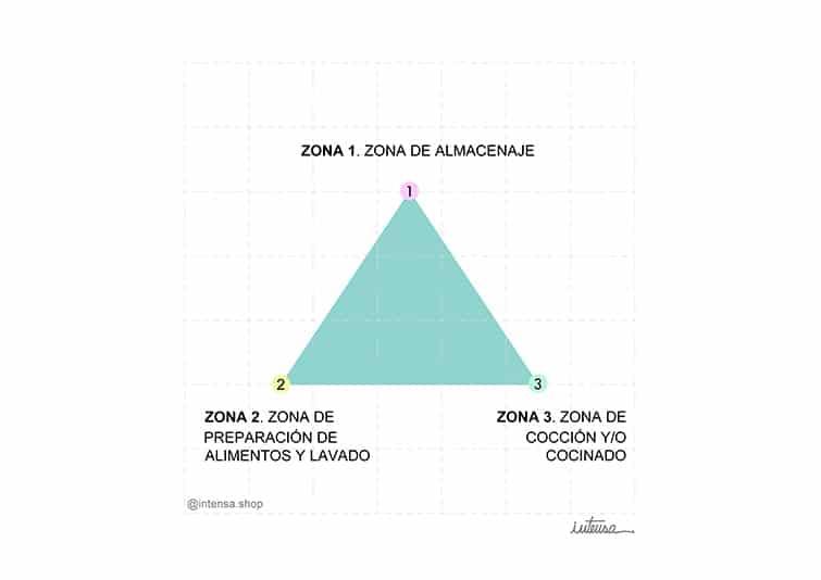 triángulo de trabajo